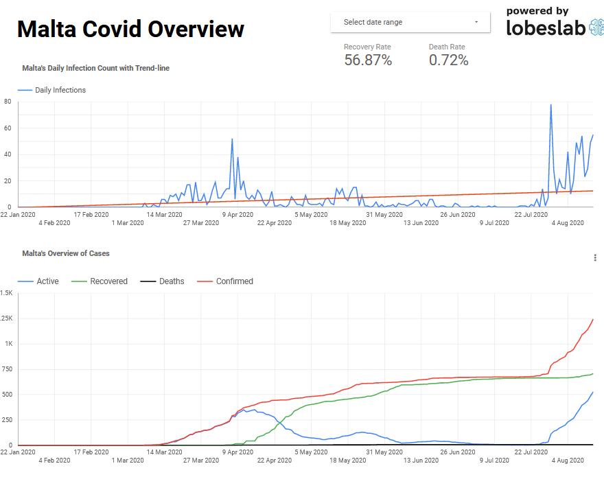 Malta COVID-19 Tracker